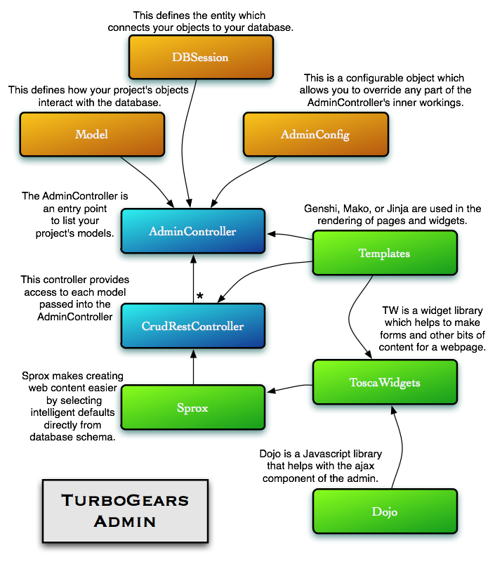 TurboGears Administration System — TurboGears 2.3.0b2 documentation