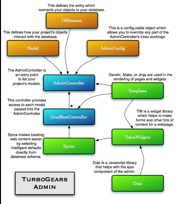 Turbogears Administration System  U2014 Turbogears 2 3 0b2